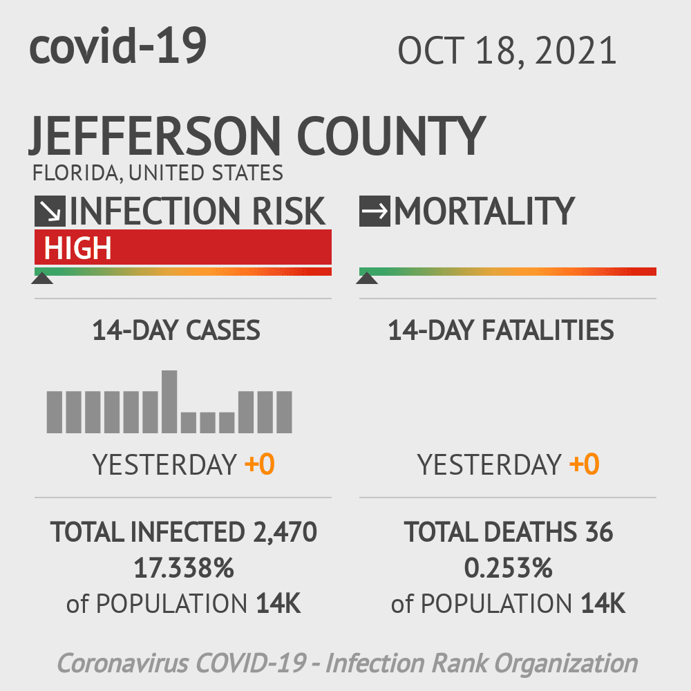 Jefferson County Coronavirus Covid-19 Risk of Infection on October 29, 2020