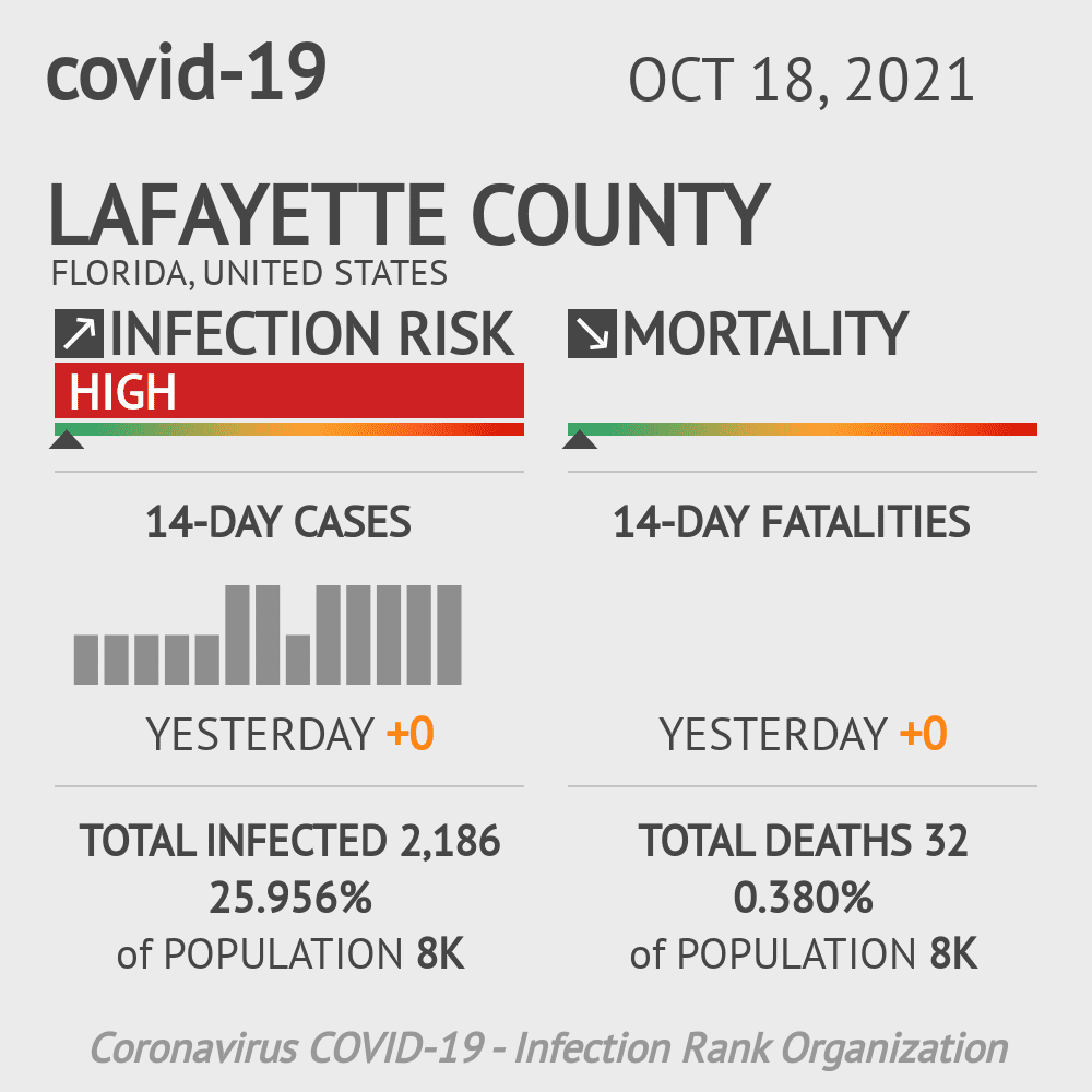 Lafayette County Coronavirus Covid-19 Risk of Infection on October 16, 2020