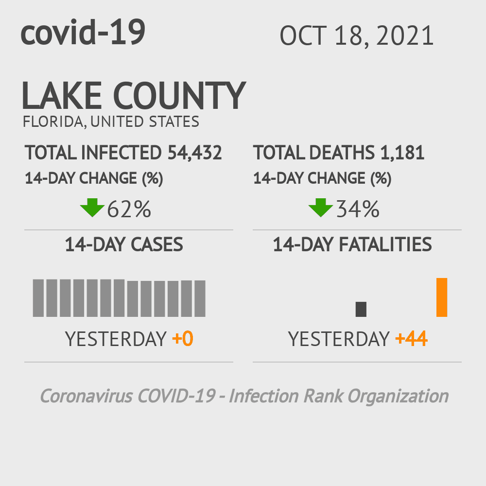 Lake County Coronavirus Covid-19 Risk of Infection on October 28, 2020