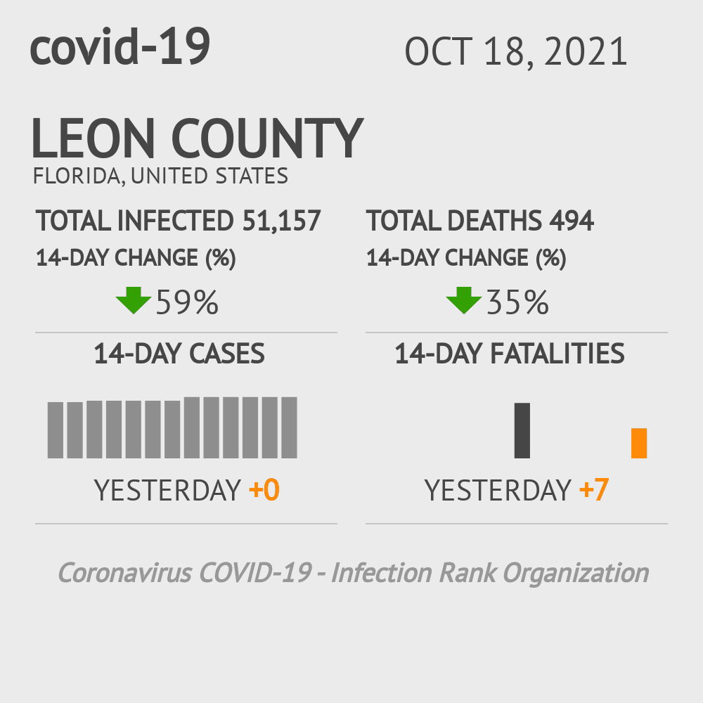 Leon County Coronavirus Covid-19 Risk of Infection on October 16, 2020