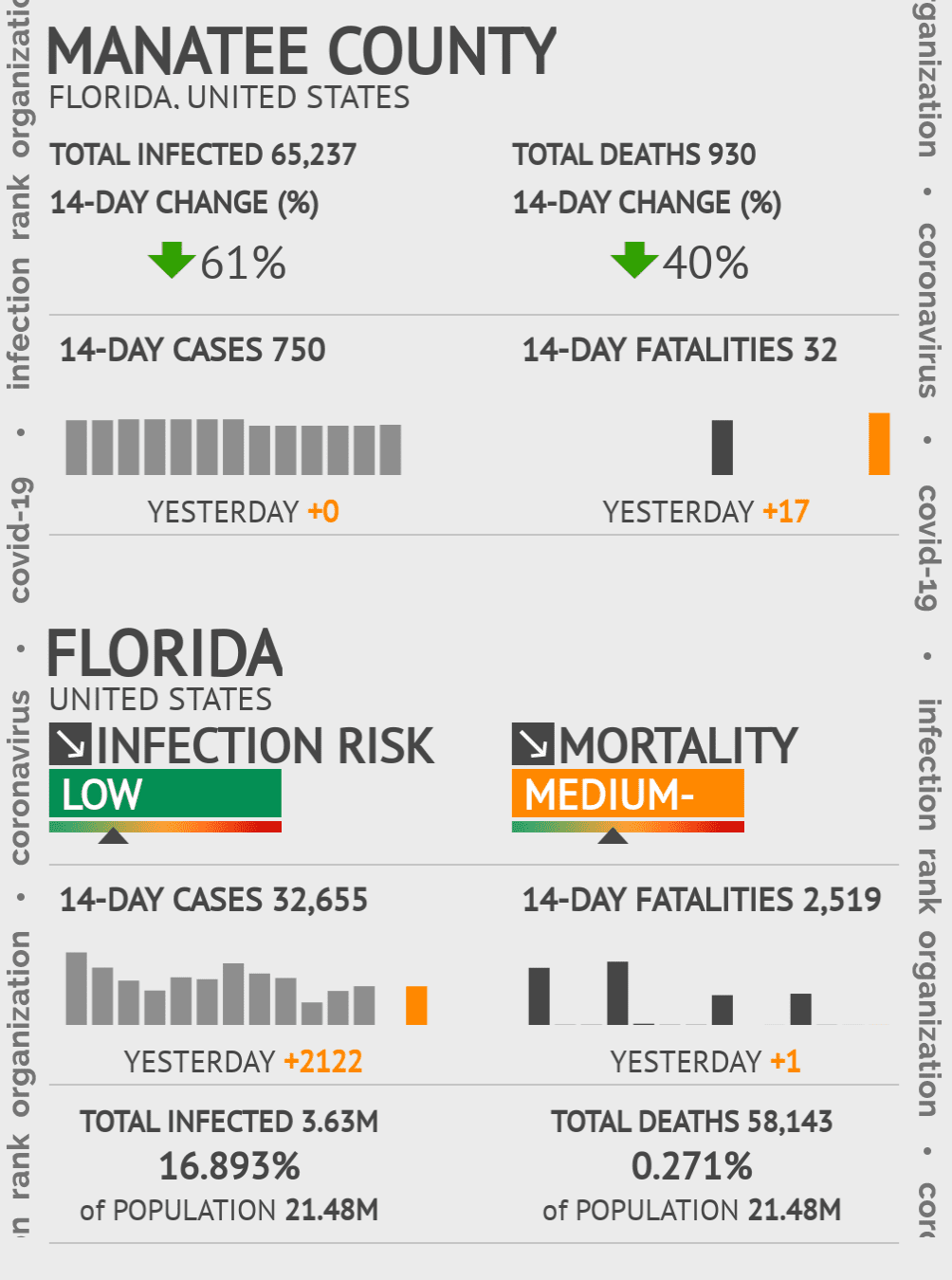 Manatee County Coronavirus Covid-19 Risk of Infection on October 26, 2020