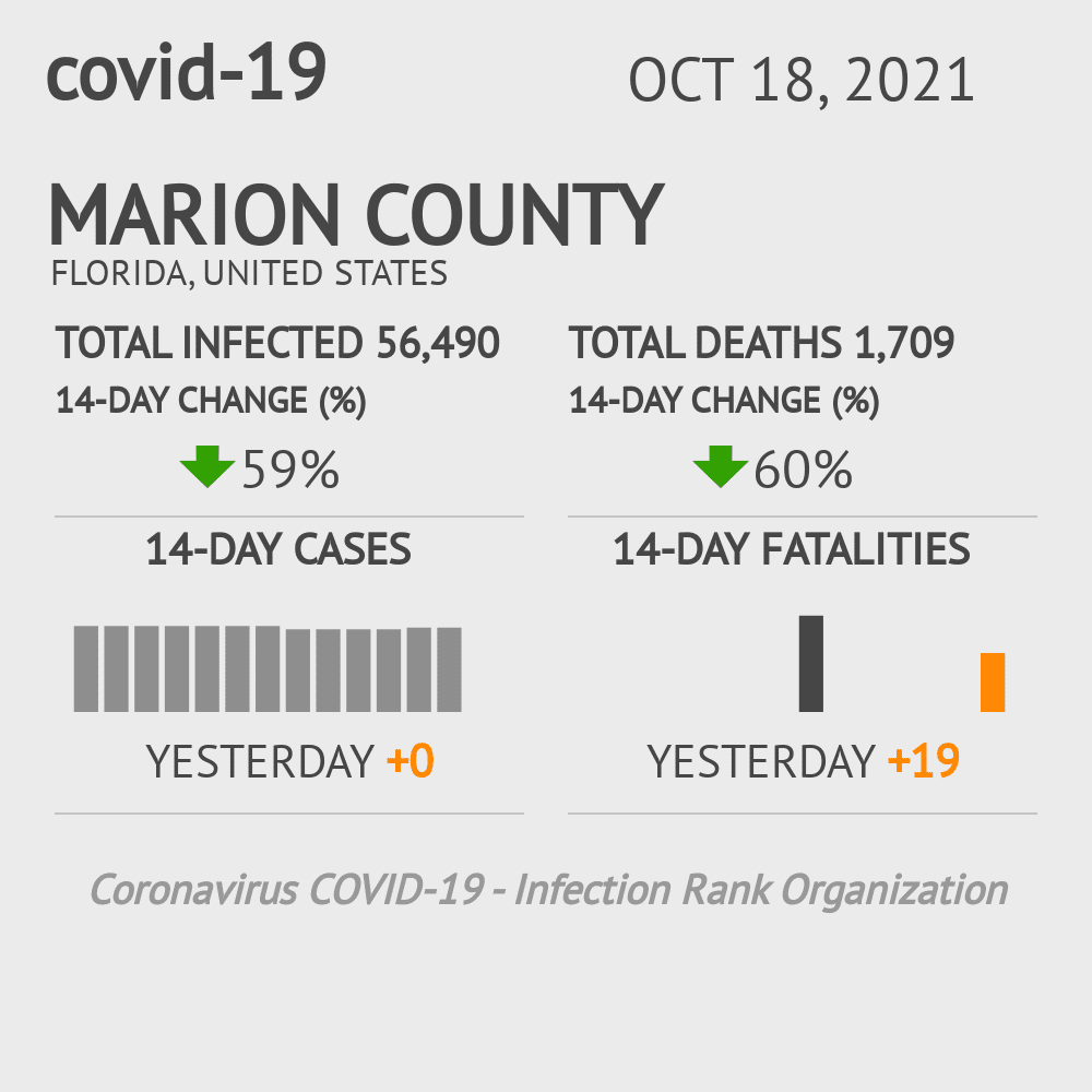 Marion County Coronavirus Covid-19 Risk of Infection on November 29, 2020