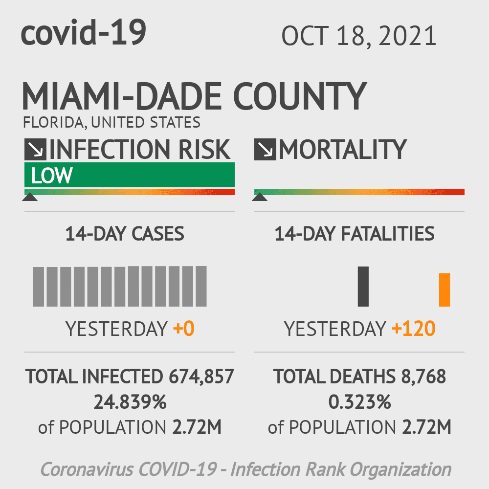 Miami-Dade County Coronavirus Covid-19 Risk of Infection on February 26, 2021