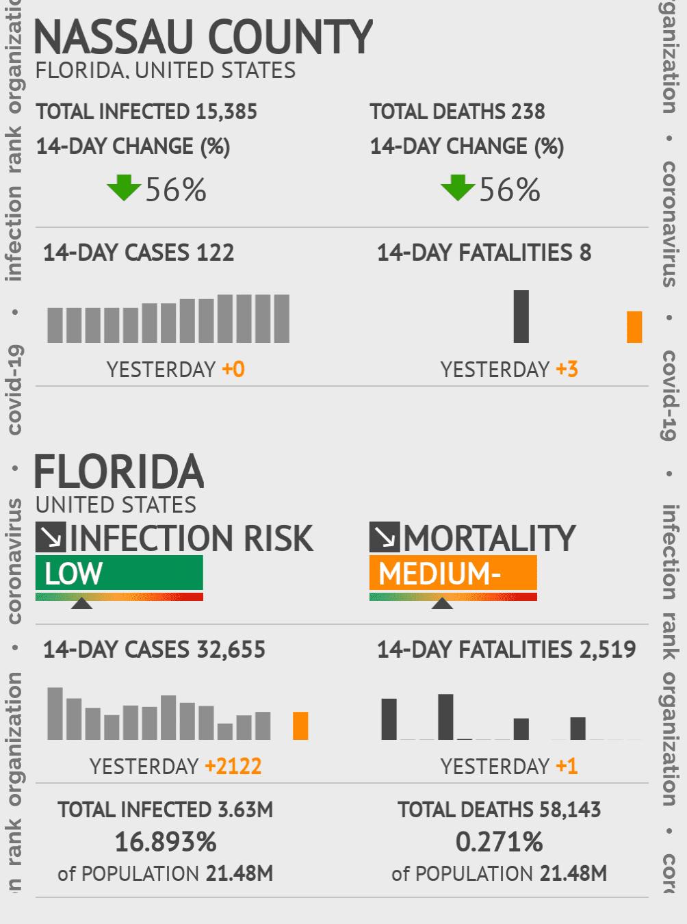 Nassau County Coronavirus Covid-19 Risk of Infection on October 19, 2020