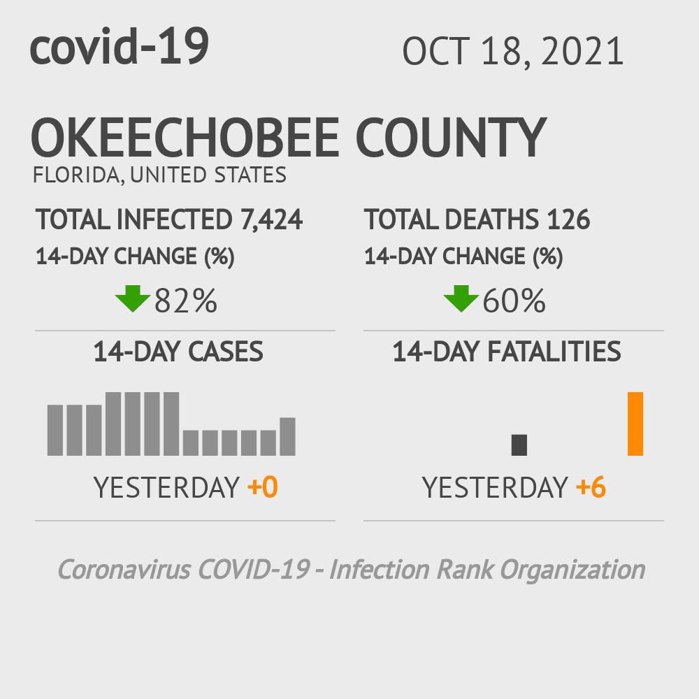Okeechobee County Coronavirus Covid-19 Risk of Infection on February 25, 2021