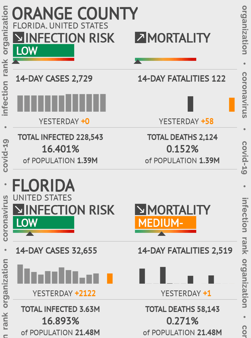 Orange County Coronavirus Covid-19 Risk of Infection on February 26, 2021