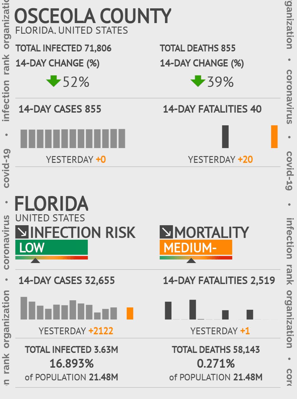 Osceola County Coronavirus Covid-19 Risk of Infection on July 24, 2021