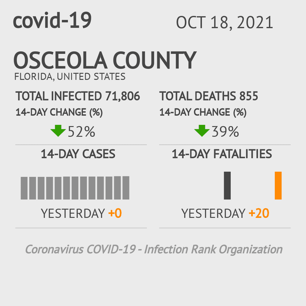 Osceola County Coronavirus Covid-19 Risk of Infection on March 23, 2021