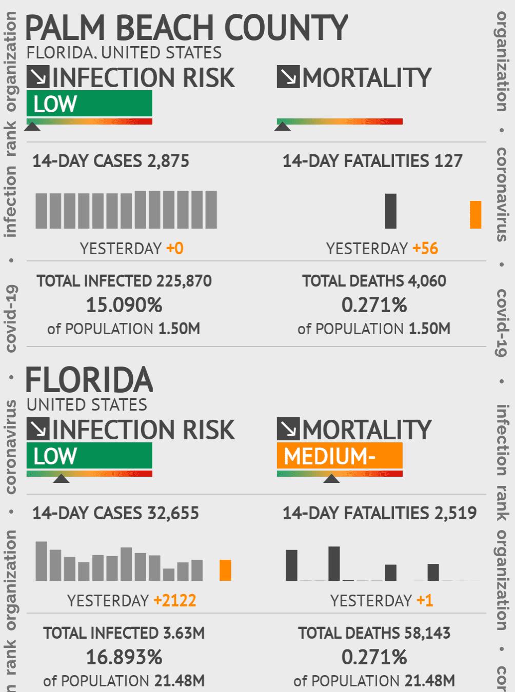 Palm Beach County Coronavirus Covid-19 Risk of Infection on February 25, 2021