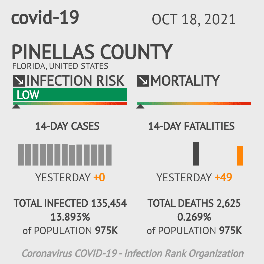 Pinellas County Coronavirus Covid-19 Risk of Infection on October 16, 2020