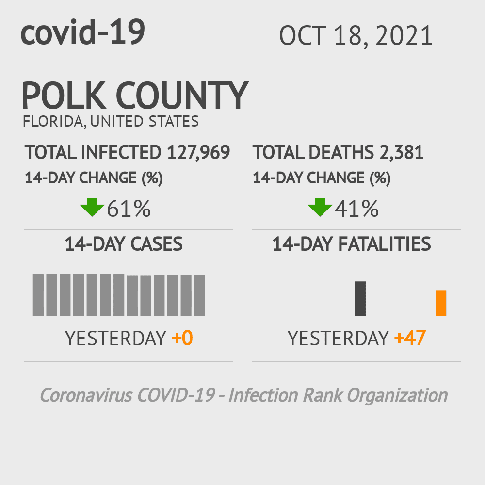 Polk County Coronavirus Covid-19 Risk of Infection on December 01, 2020