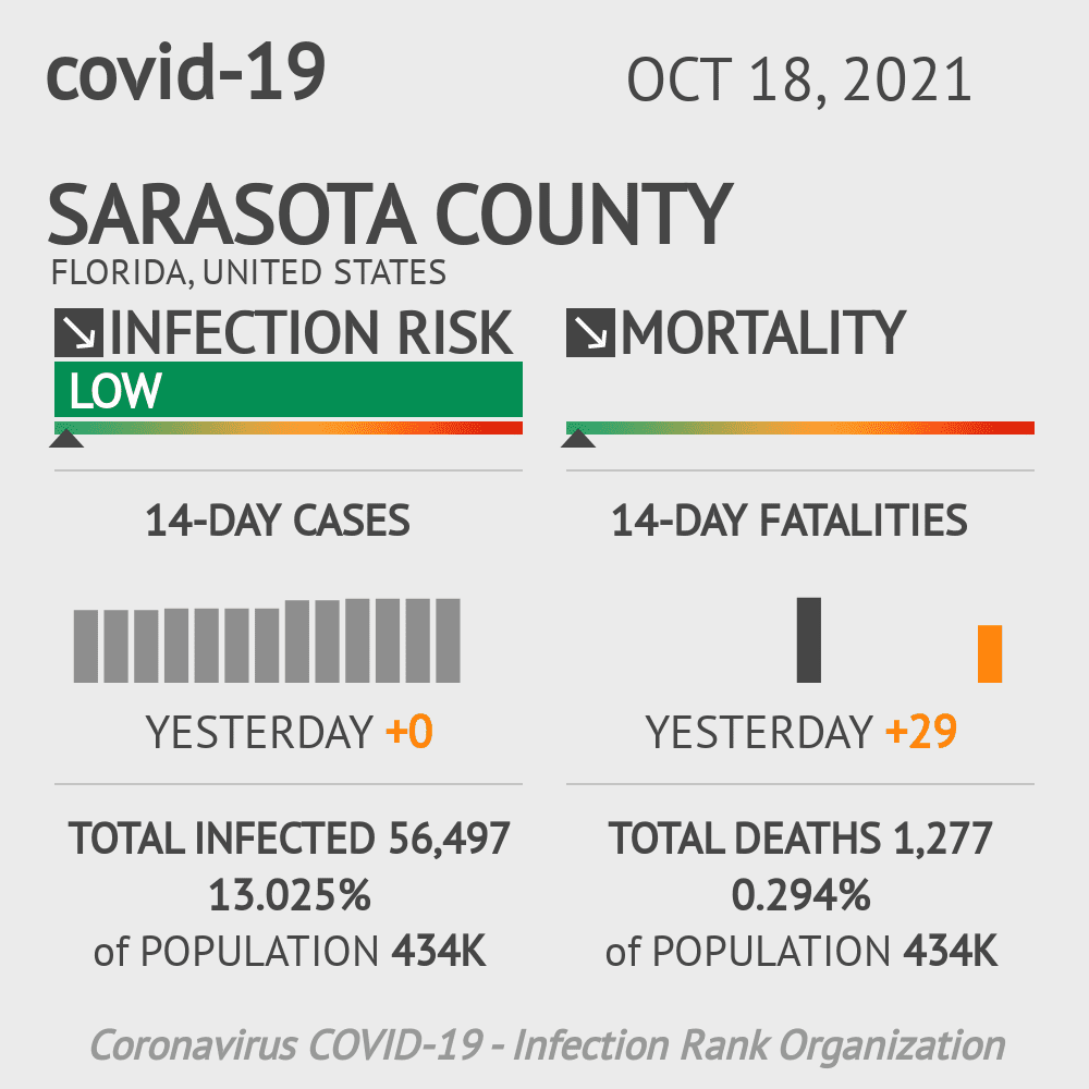 Sarasota County Coronavirus Covid-19 Risk of Infection on October 30, 2020