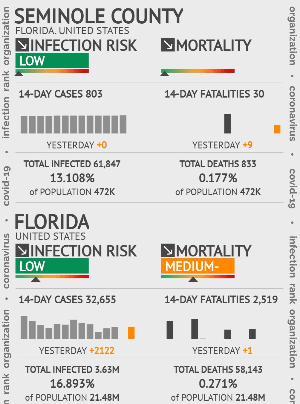 Seminole County Coronavirus Covid-19 Risk of Infection on November 26, 2020