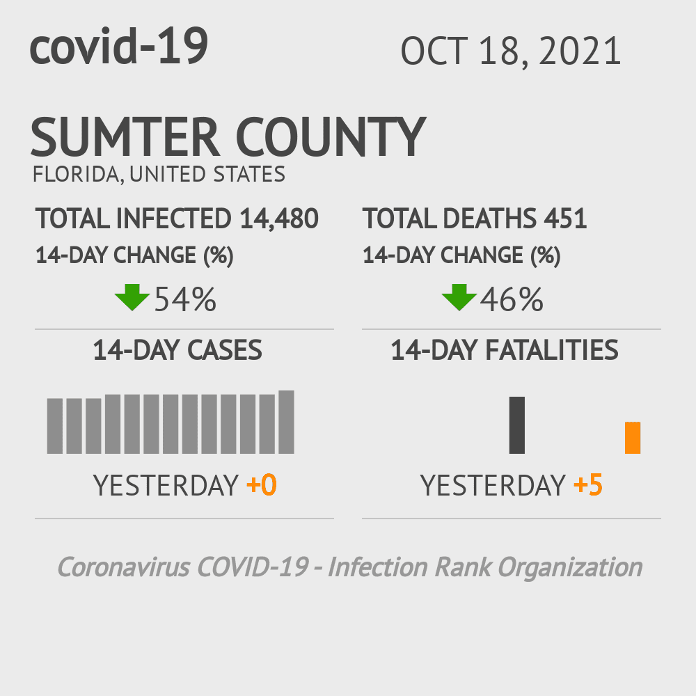 Sumter County Coronavirus Covid-19 Risk of Infection on October 16, 2020
