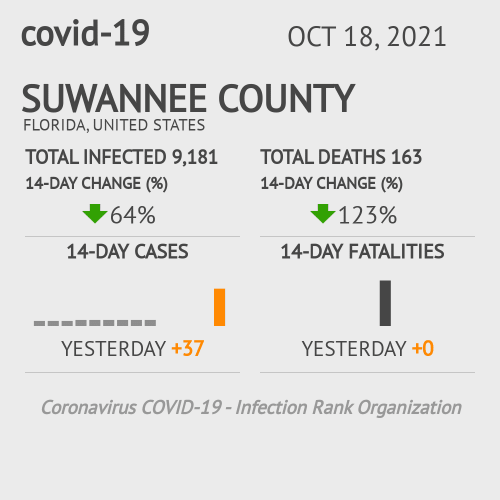 Suwannee County Coronavirus Covid-19 Risk of Infection on November 26, 2020