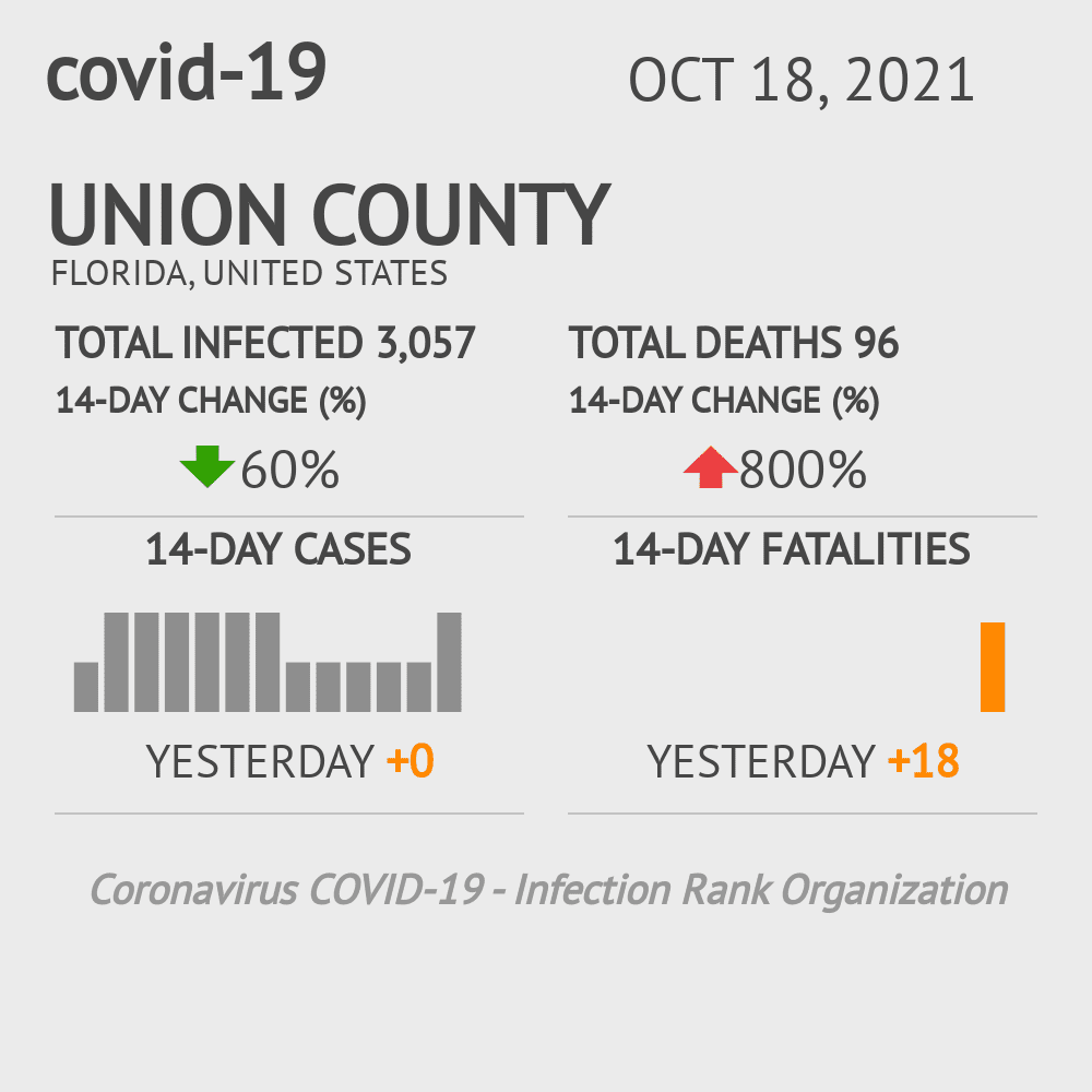 Union County Coronavirus Covid-19 Risk of Infection on October 16, 2020