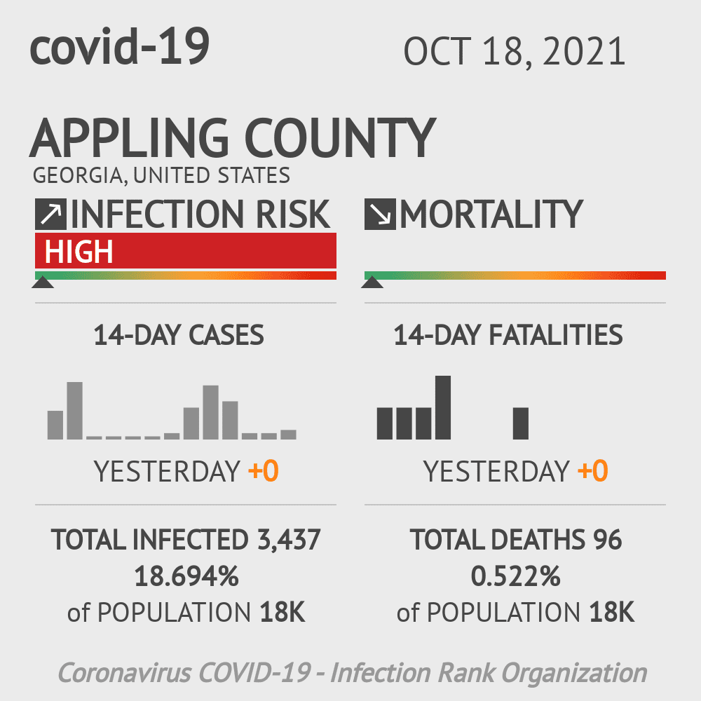 Appling County Coronavirus Covid-19 Risk of Infection on February 26, 2021