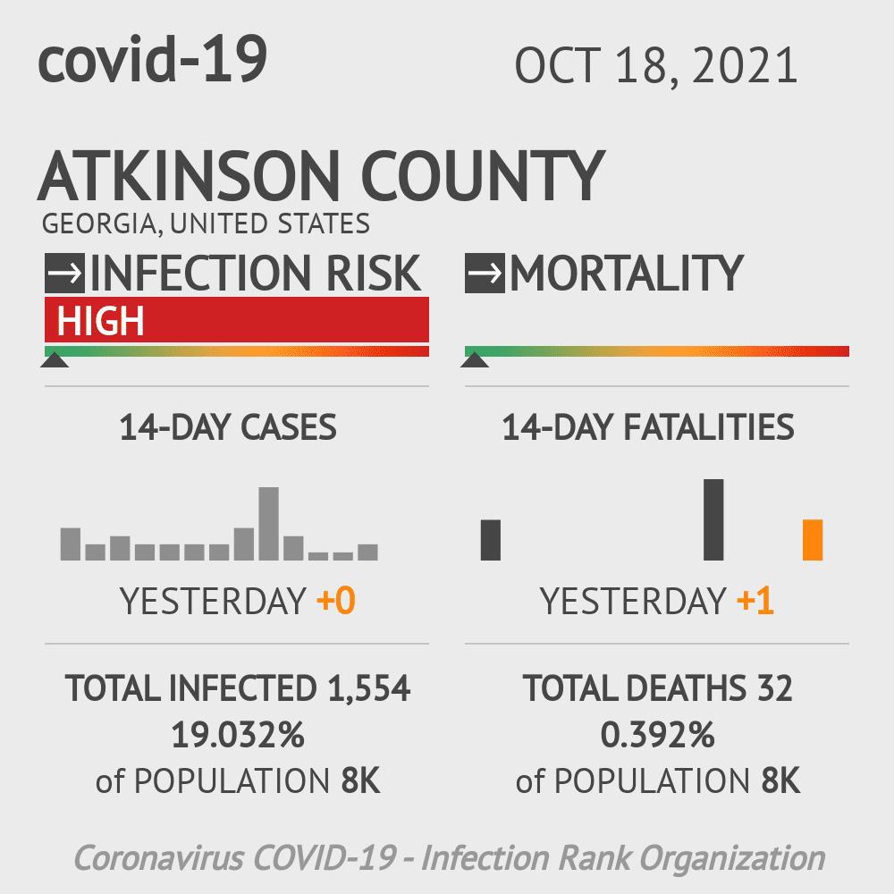 Atkinson County Coronavirus Covid-19 Risk of Infection on January 14, 2021