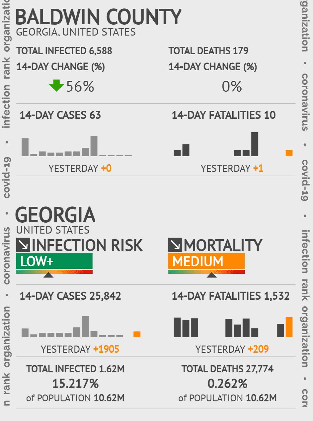 Baldwin County Coronavirus Covid-19 Risk of Infection on January 22, 2021