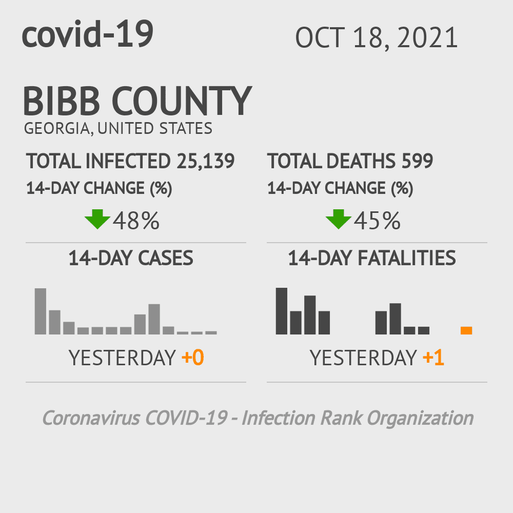 Bibb County Coronavirus Covid-19 Risk of Infection on March 05, 2021