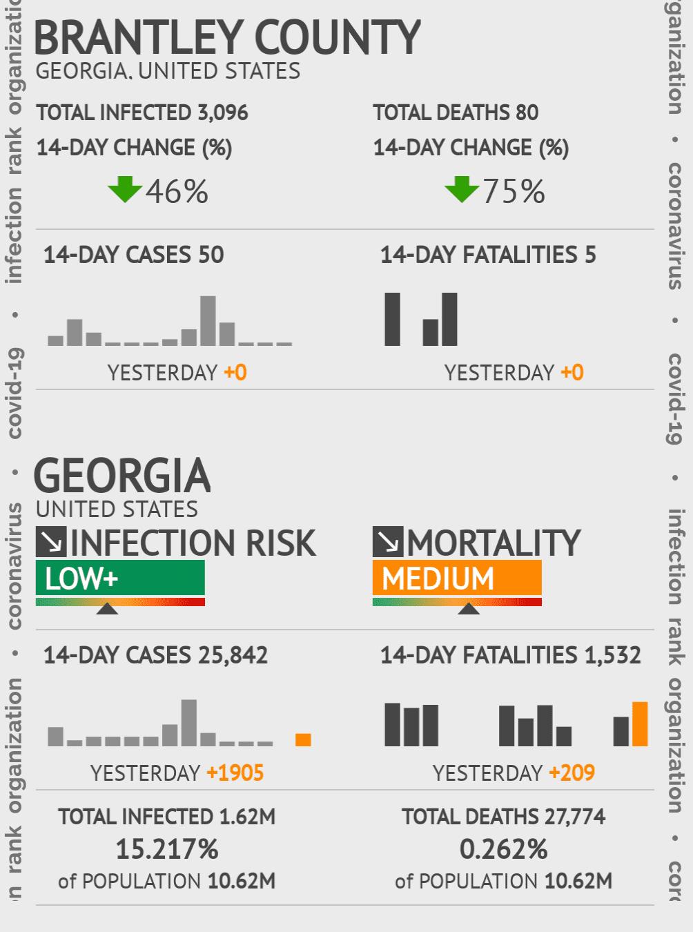 Brantley County Coronavirus Covid-19 Risk of Infection on November 29, 2020