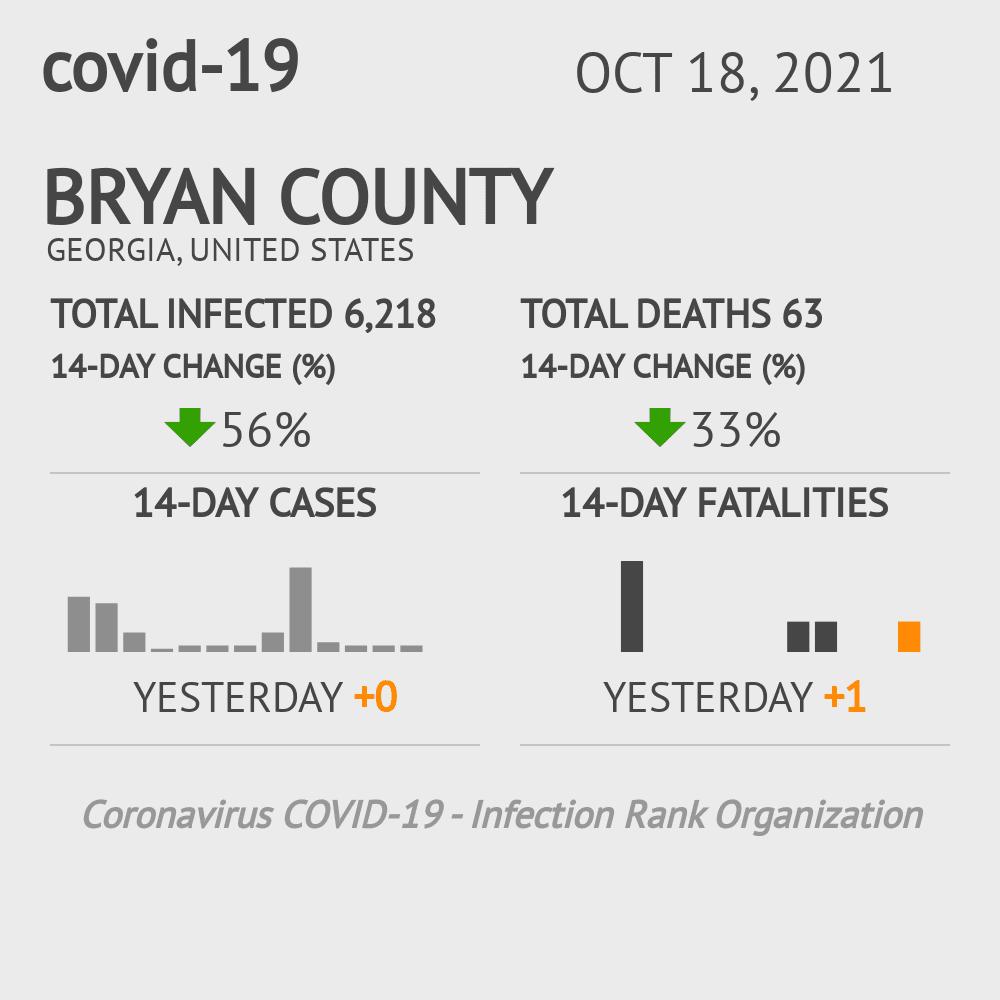 Bryan County Coronavirus Covid-19 Risk of Infection on February 24, 2021