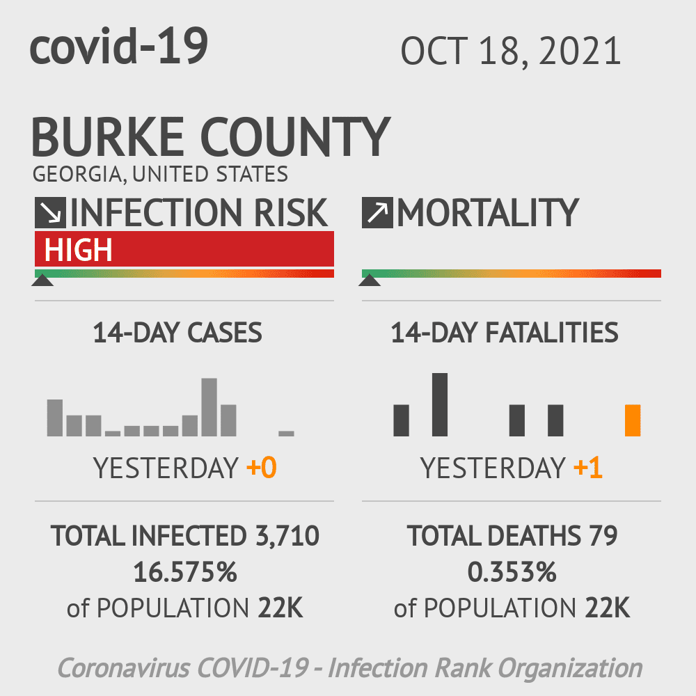 Burke County Coronavirus Covid-19 Risk of Infection on November 29, 2020