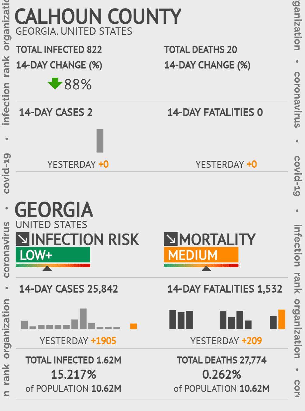 Calhoun County Coronavirus Covid-19 Risk of Infection on November 29, 2020