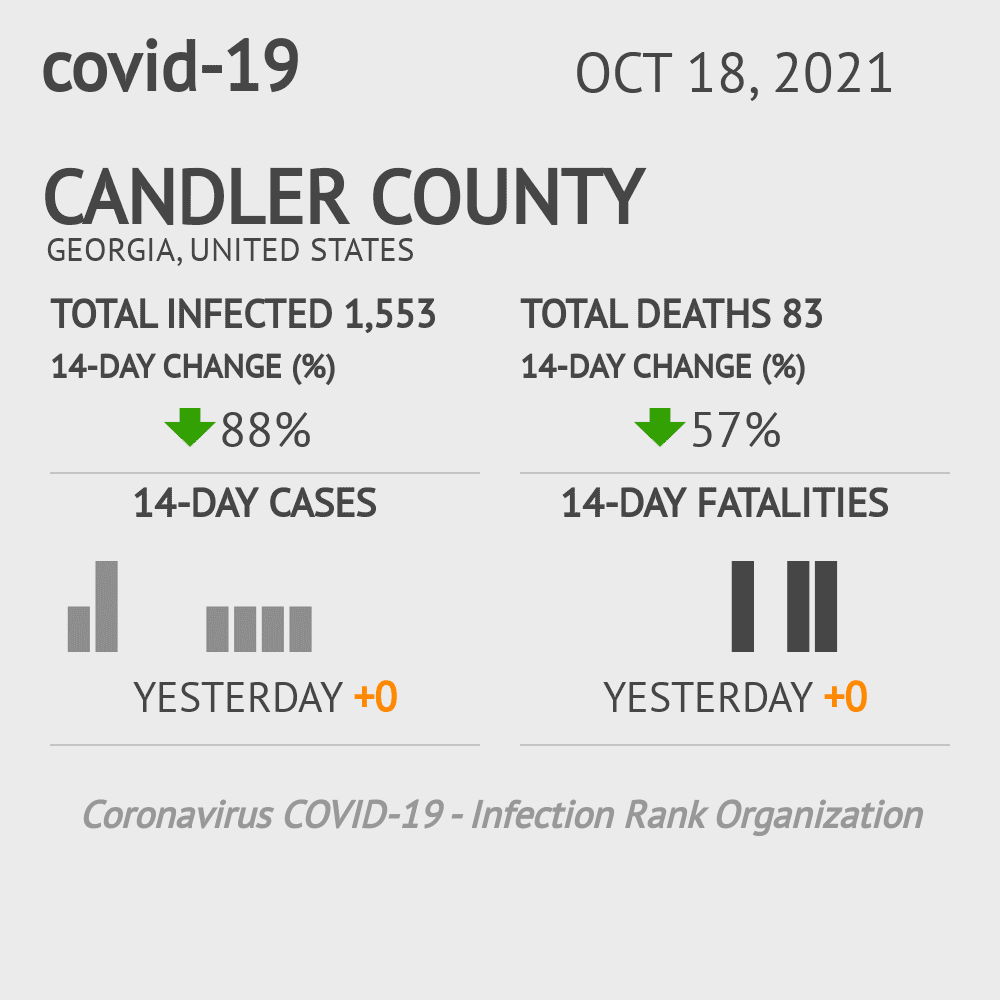 Candler County Coronavirus Covid-19 Risk of Infection on November 26, 2020