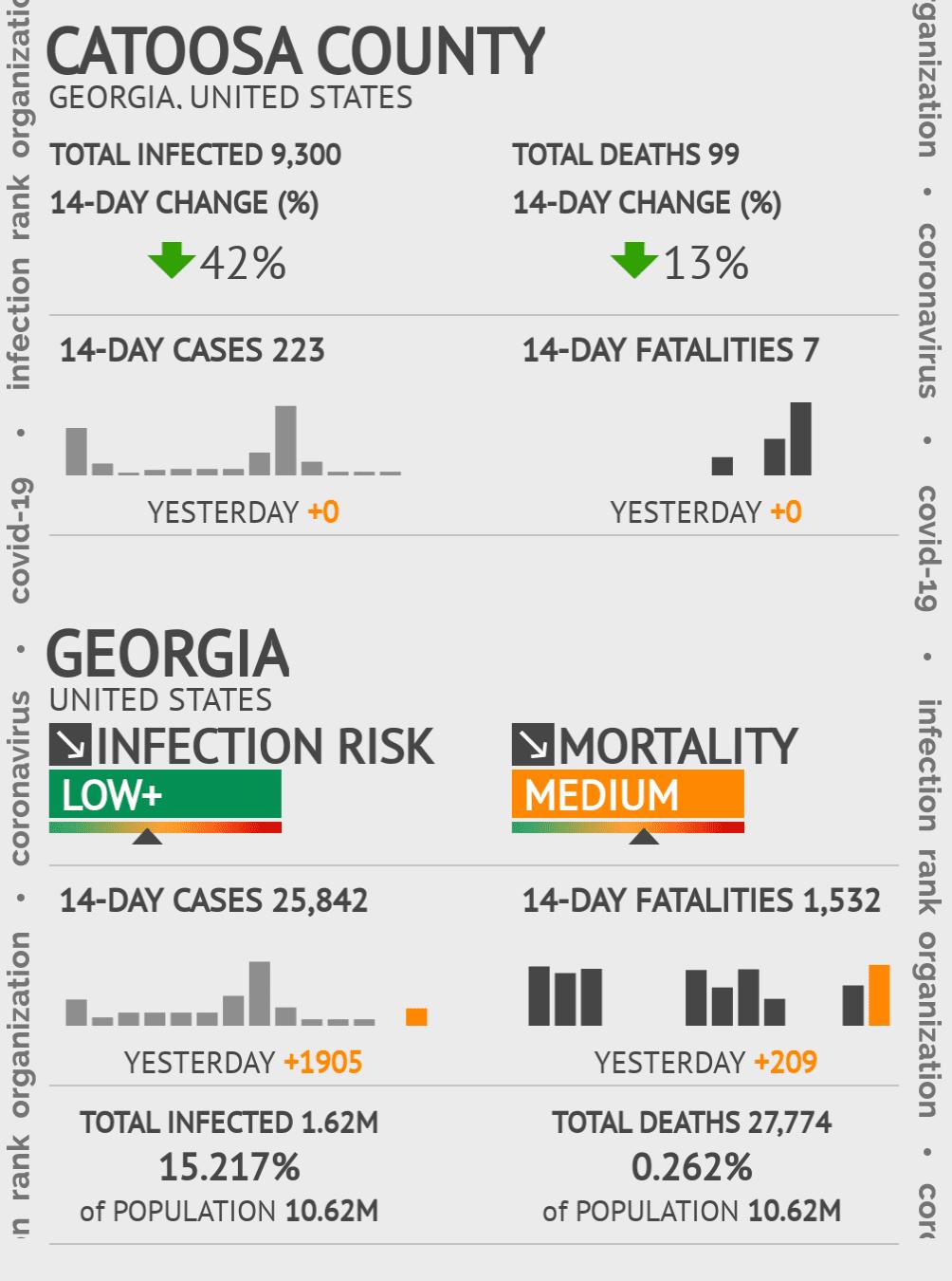 Catoosa County Coronavirus Covid-19 Risk of Infection on July 24, 2021