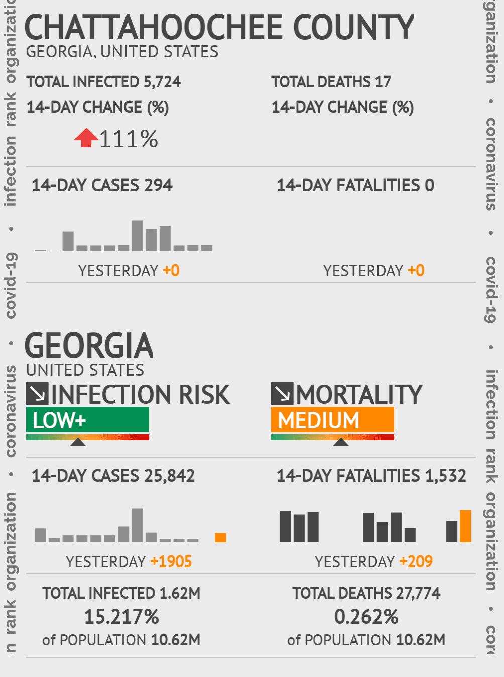 Chattahoochee County Coronavirus Covid-19 Risk of Infection on November 24, 2020