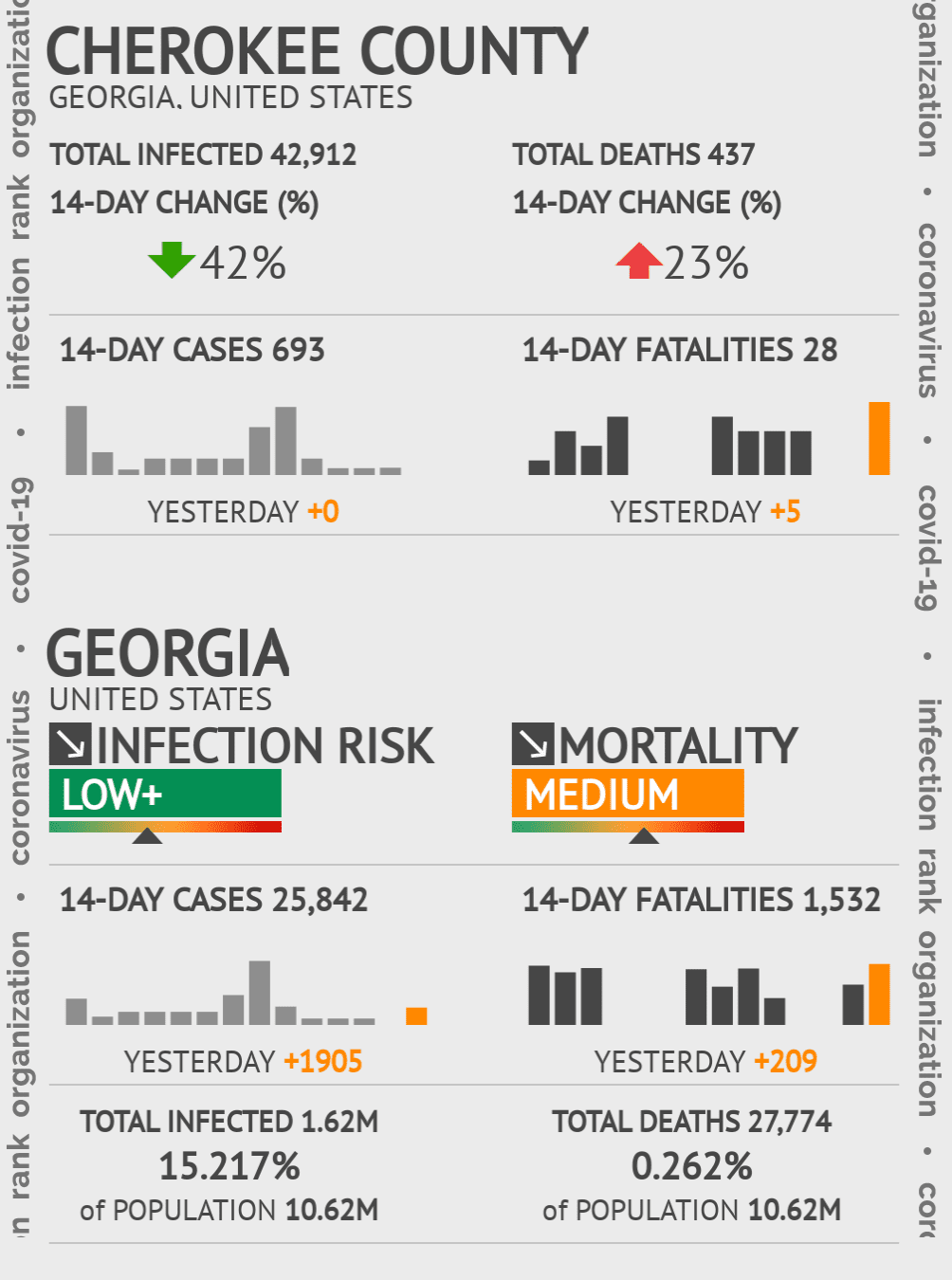 Cherokee County Coronavirus Covid-19 Risk of Infection on November 24, 2020