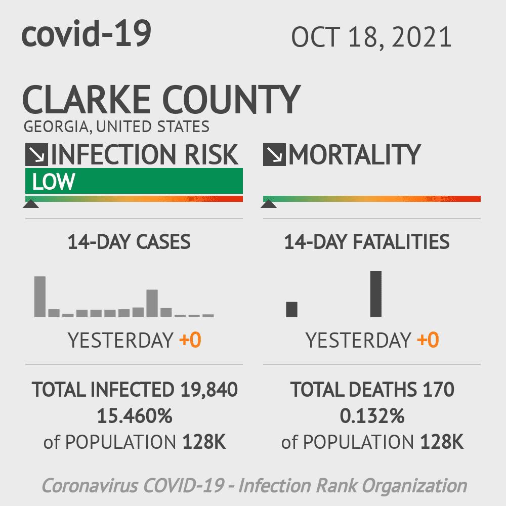 Clarke County Coronavirus Covid-19 Risk of Infection on November 29, 2020
