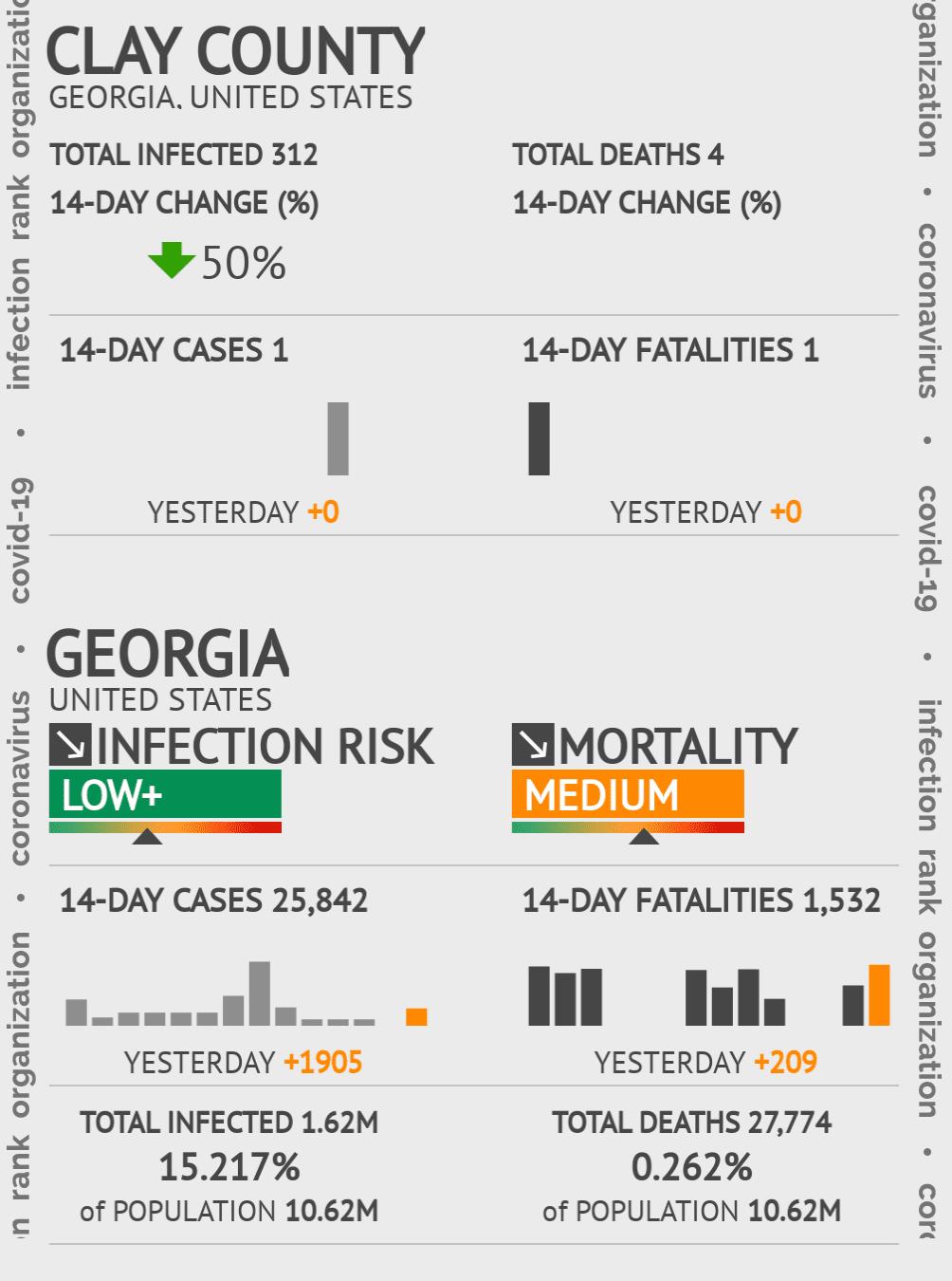 Clay County Coronavirus Covid-19 Risk of Infection on November 27, 2020