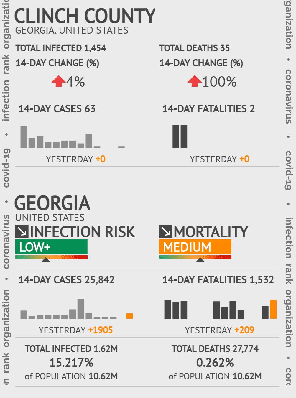Clinch County Coronavirus Covid-19 Risk of Infection on November 29, 2020
