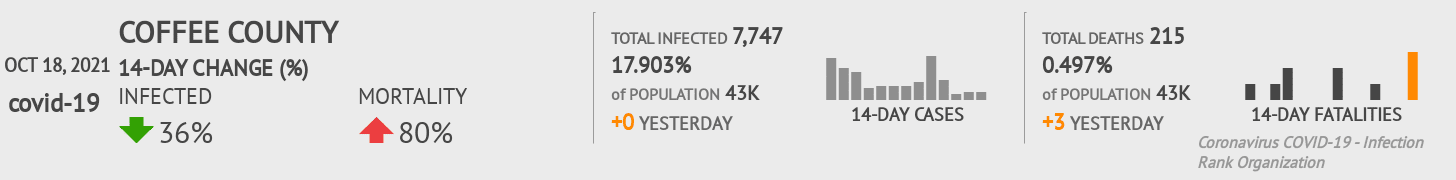Coffee County Coronavirus Covid-19 Risk of Infection on November 29, 2020