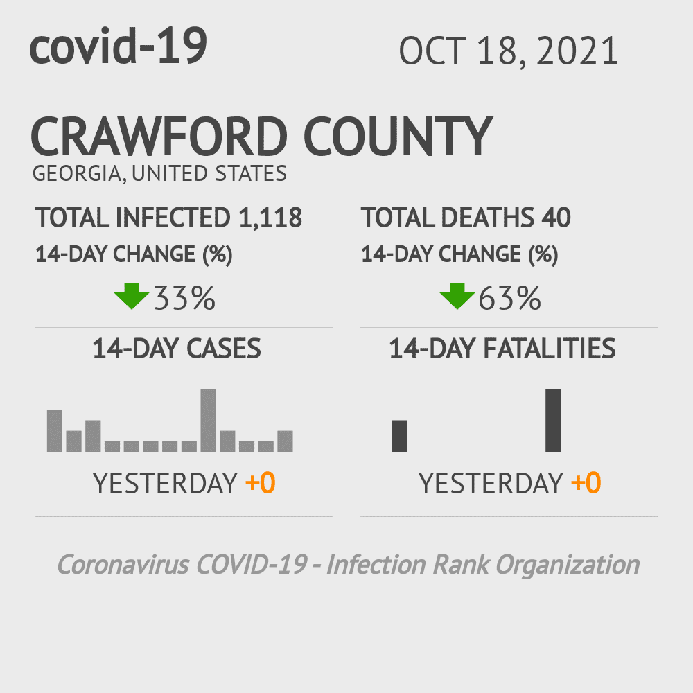 Crawford County Coronavirus Covid-19 Risk of Infection on February 26, 2021