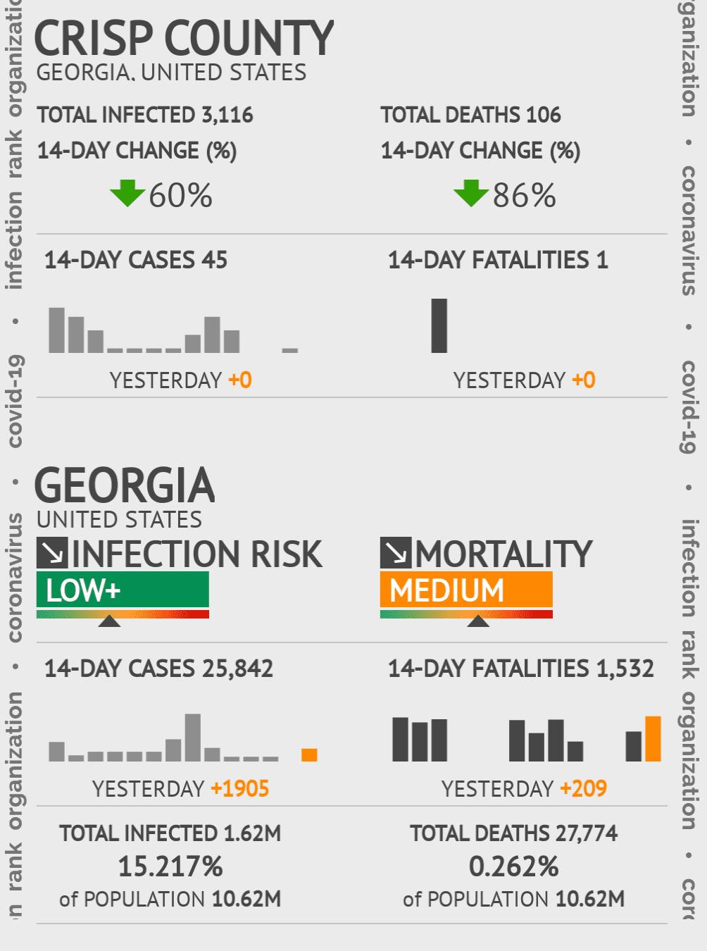 Crisp County Coronavirus Covid-19 Risk of Infection on January 21, 2021