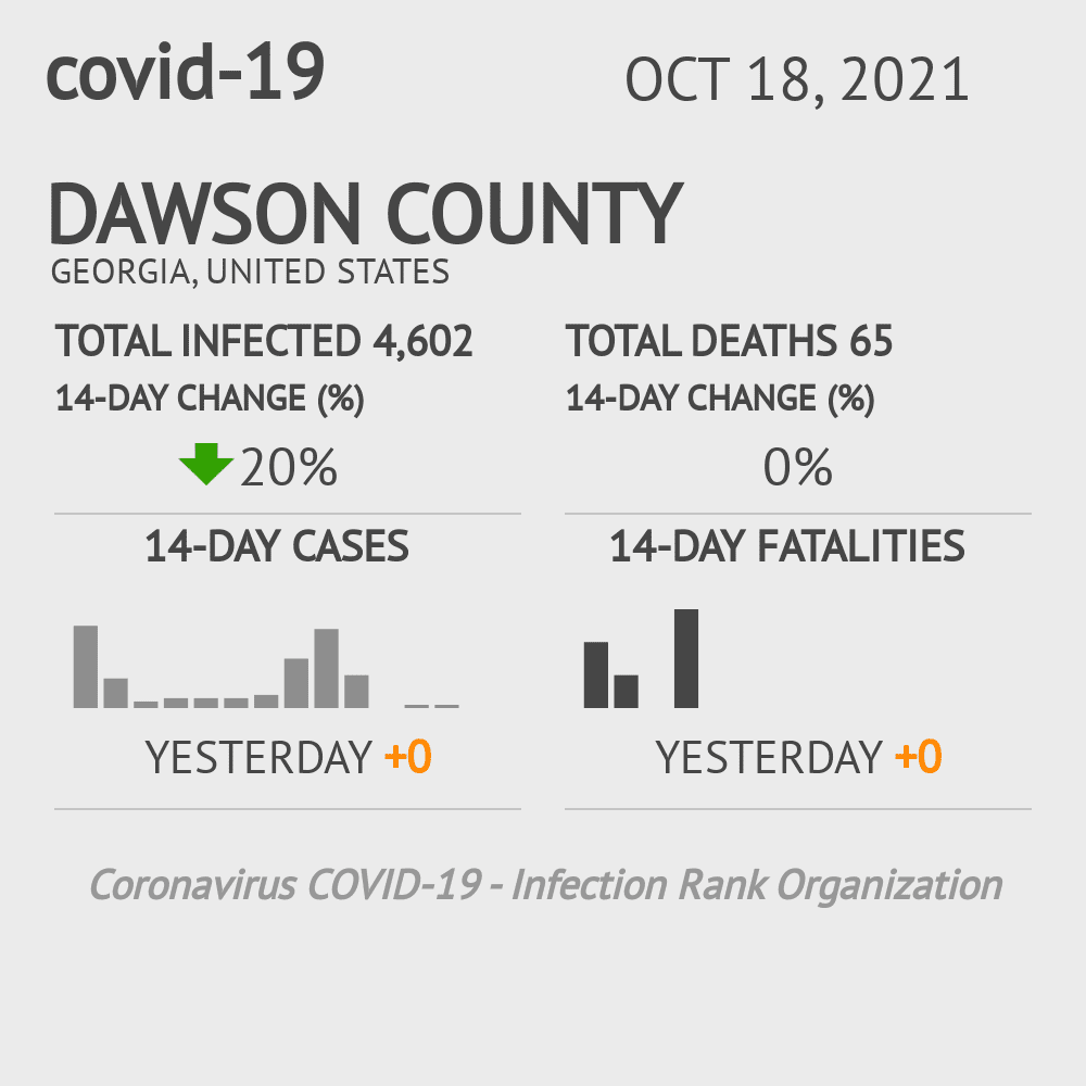 Dawson County Coronavirus Covid-19 Risk of Infection on January 24, 2021