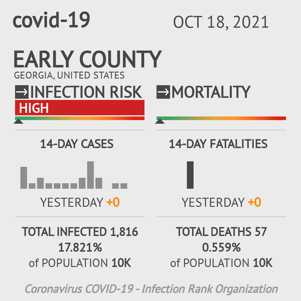 Early County Coronavirus Covid-19 Risk of Infection on November 29, 2020