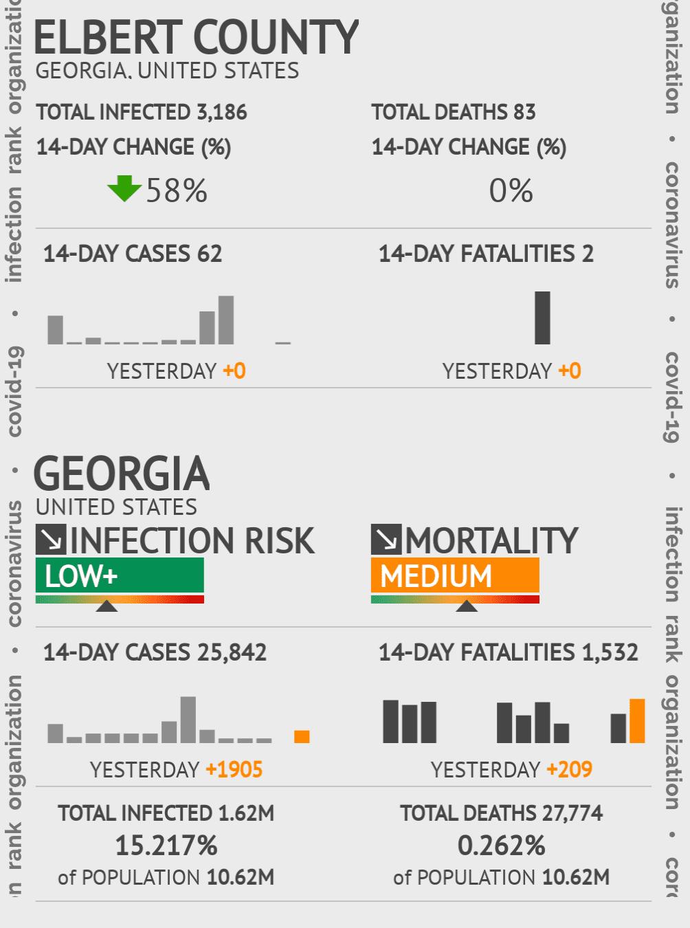 Elbert County Coronavirus Covid-19 Risk of Infection on November 29, 2020