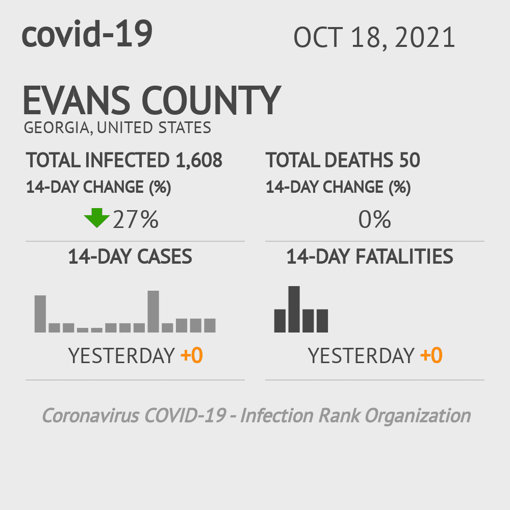 Evans County Coronavirus Covid-19 Risk of Infection on November 30, 2020