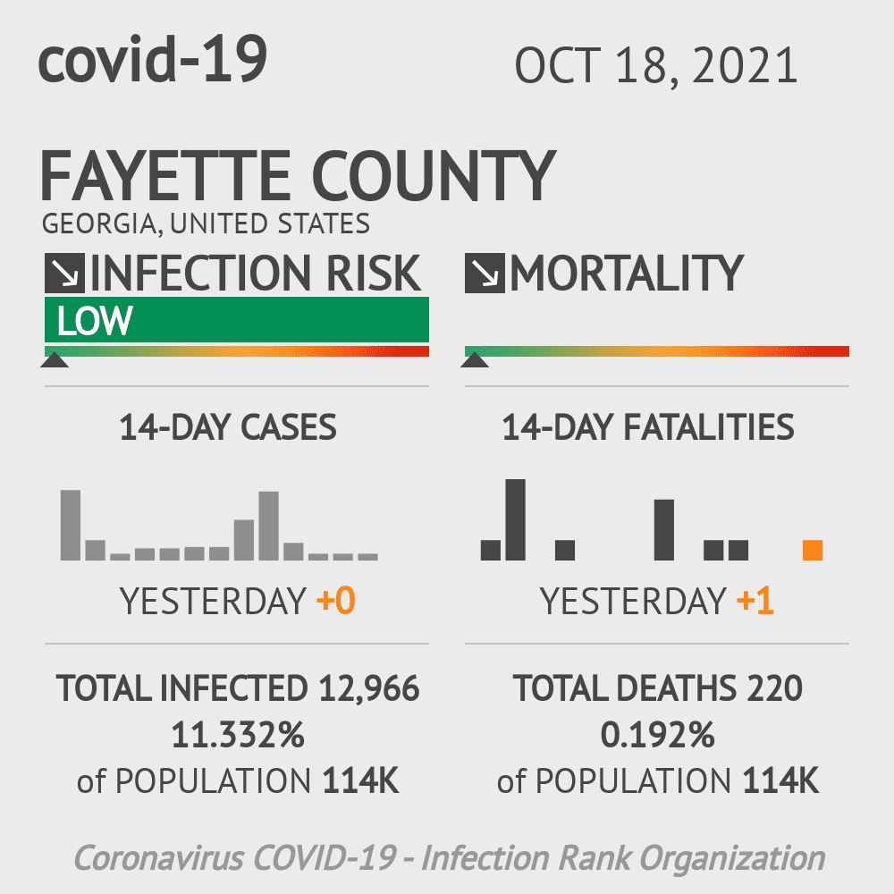 Fayette County Coronavirus Covid-19 Risk of Infection on November 29, 2020