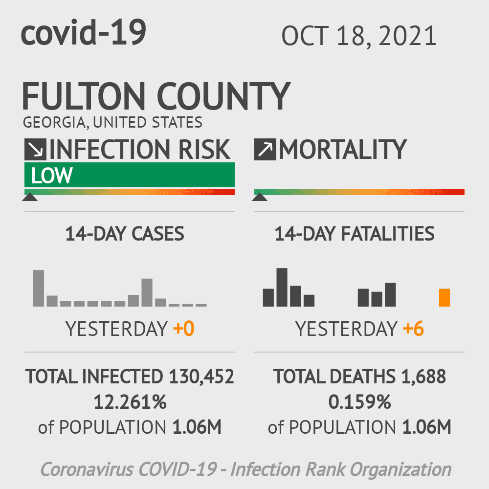 Fulton County Coronavirus Covid-19 Risk of Infection on November 22, 2020