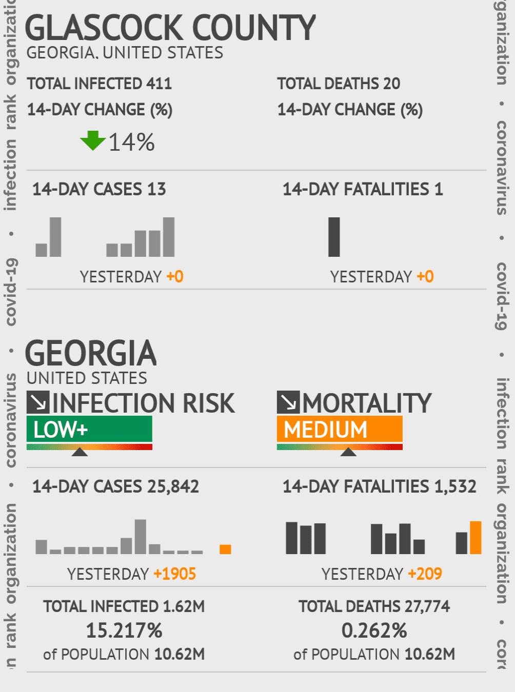 Glascock County Coronavirus Covid-19 Risk of Infection on November 27, 2020