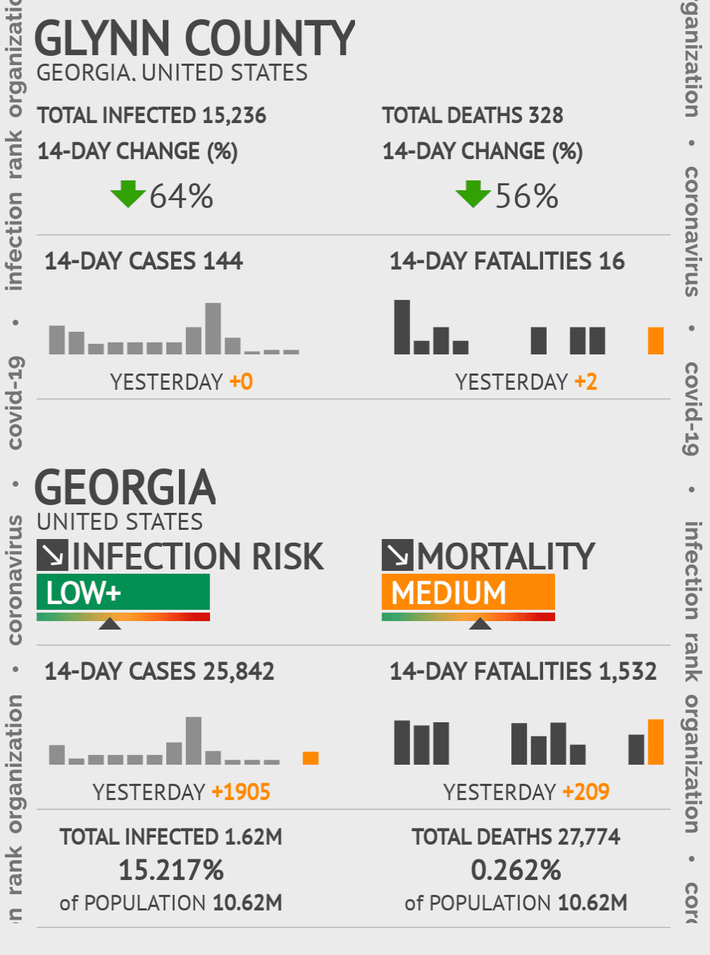 Glynn County Coronavirus Covid-19 Risk of Infection on November 25, 2020