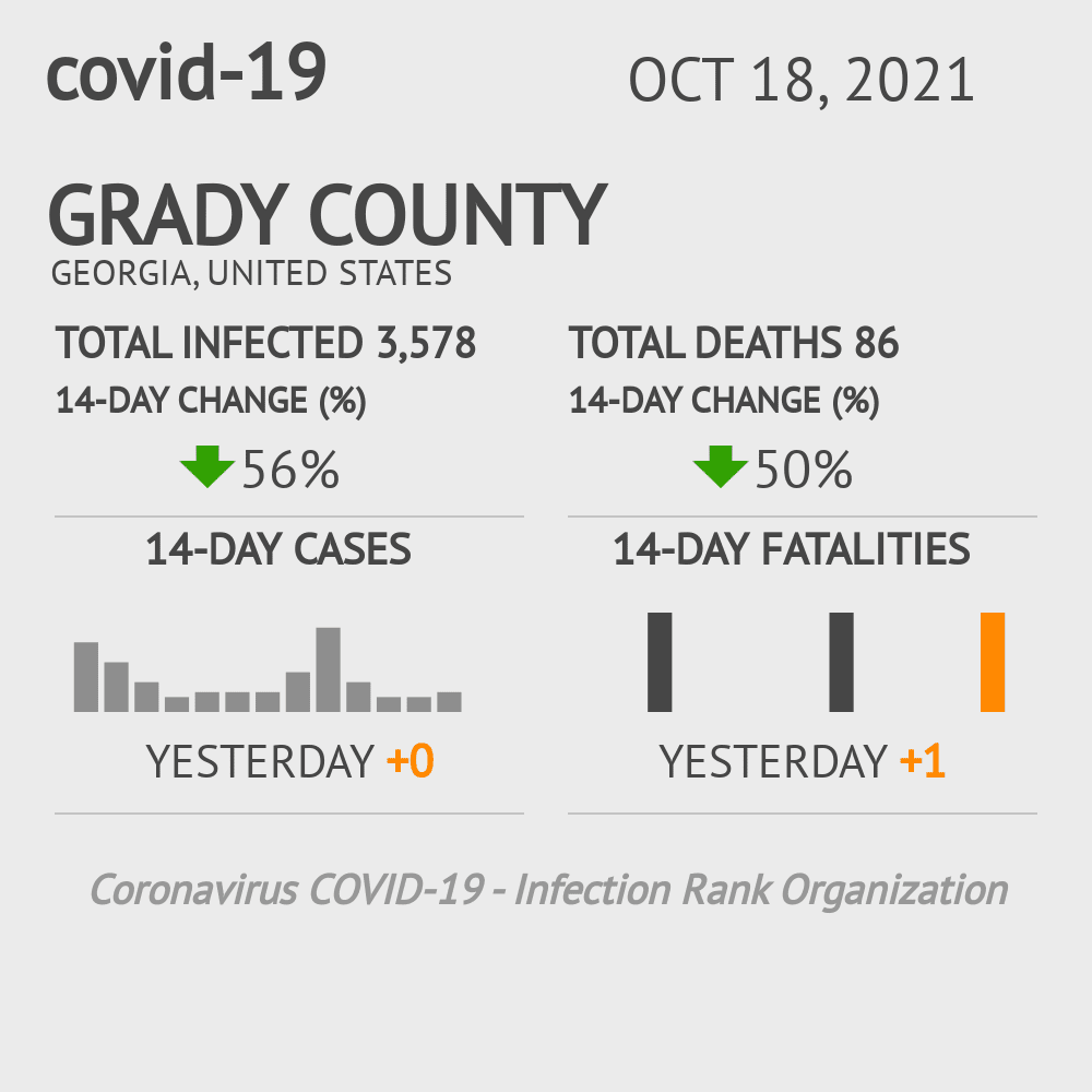 Grady County Coronavirus Covid-19 Risk of Infection on March 06, 2021