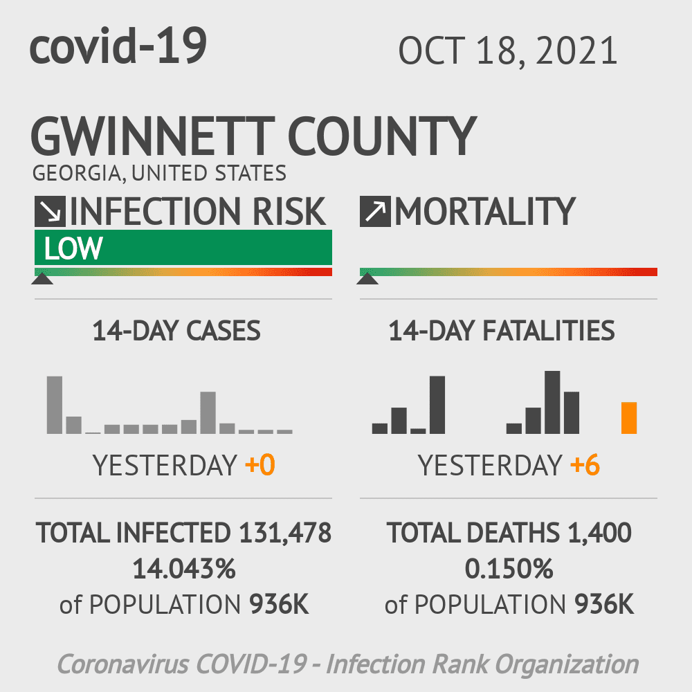 Gwinnett County Coronavirus Covid-19 Risk of Infection on November 26, 2020