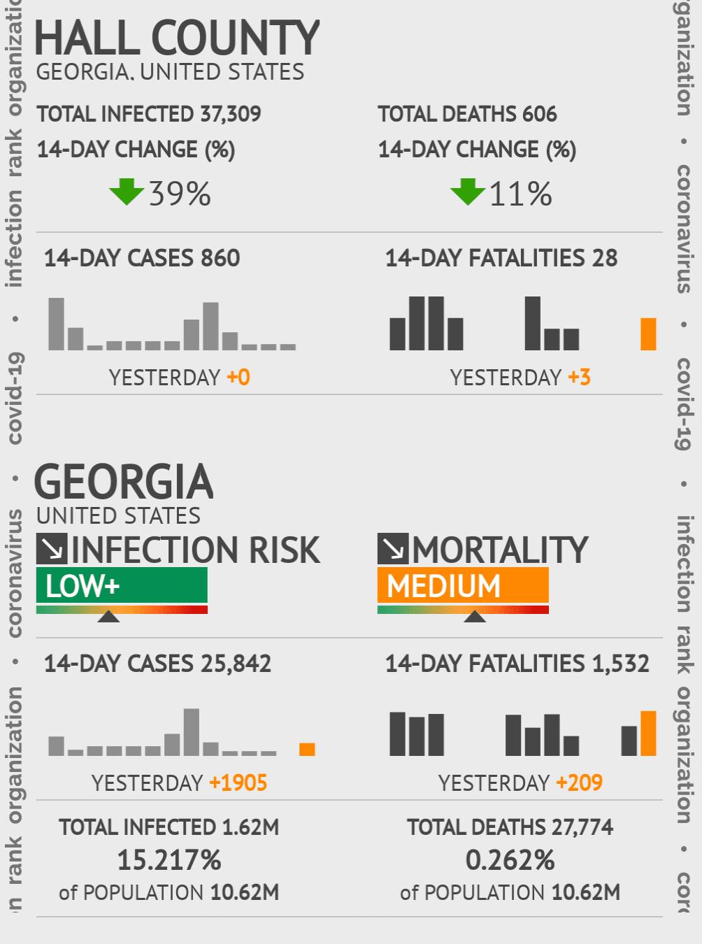 Hall County Coronavirus Covid-19 Risk of Infection on February 25, 2021