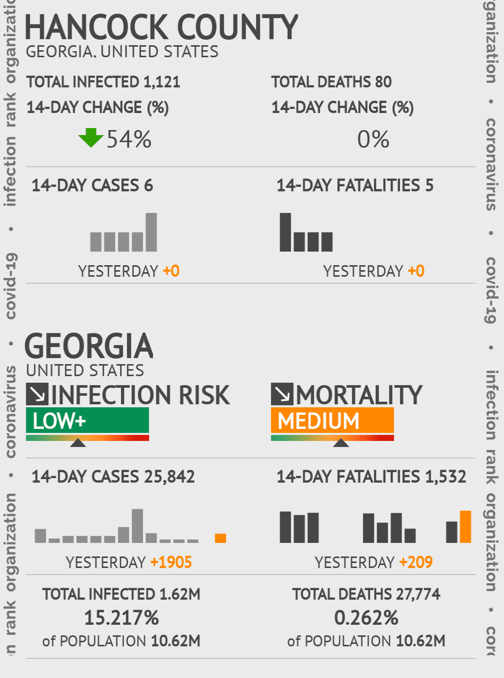 Hancock County Coronavirus Covid-19 Risk of Infection on March 23, 2021